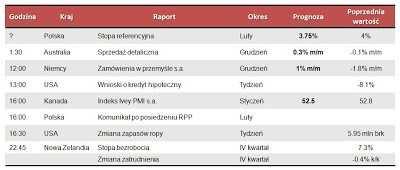 Dane makro na środę 6.02.2013