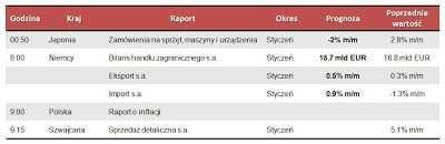 Dane makro na poniedziałek 11.03.2013