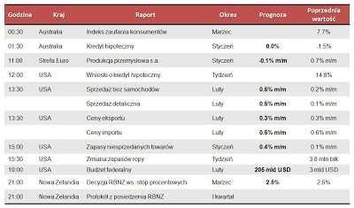 Dane makro na środę 13.03.2013
