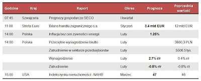 Dane makro na poniedziałek 18.03.2013