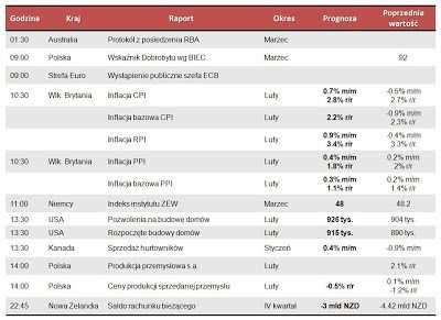 Dane makro na wtorek 19.03.2013