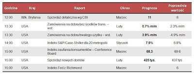 Dane makro na wtorek 26.03.2013