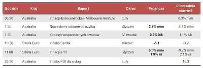 Dane makro na poniedziałek 4.03.2013