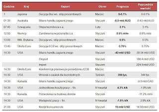 Dane makro na czwartek 7.03.2013