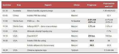 Dane makro na środę 3.04.2013