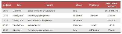 Dane makro na poniedziałek 8.04.2013