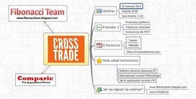 Zapraszamy na darmowy webinar   Analiza Techniczna w Protrader 2