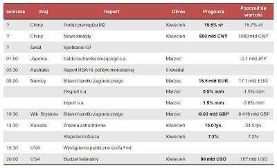 Dane makro na piątek 10.05.2013