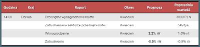Dane makro na poniedziałek 20.05.2013
