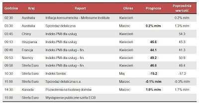 Dane makro na poniedziałek 6.05.2013