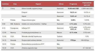 Dane makro na środę 8.05.2013