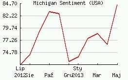 Dzisiejszy wskaźnik: Consumer Sentiment Index (Indeks nastroju Uniwersytetu Michigan)