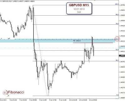 Dzisiejsza transakcja   GBPUSD