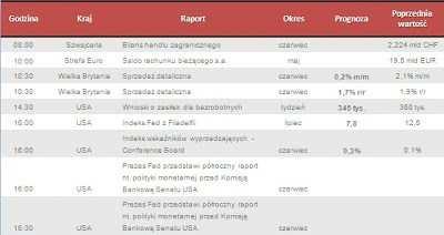 Dane makro na czwartek 18.07.2013