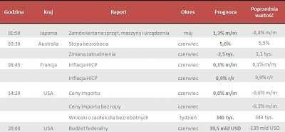 Dane makro na czwartek 11.07.2013