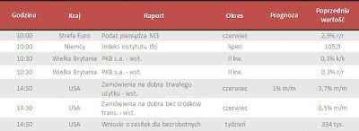 Dane makro na czwartek 25.07.2013
