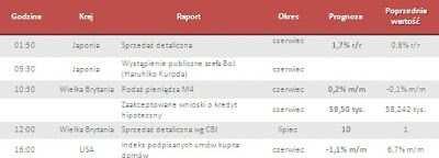 Dane makro na poniedziałek 29.07.2013