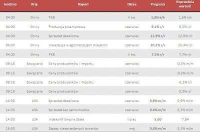 Dane makro na poniedziałek 15.07.2013