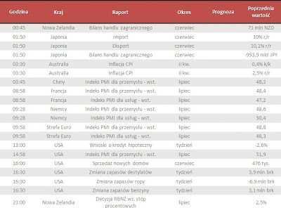Dane makro na środę 24.07.2013