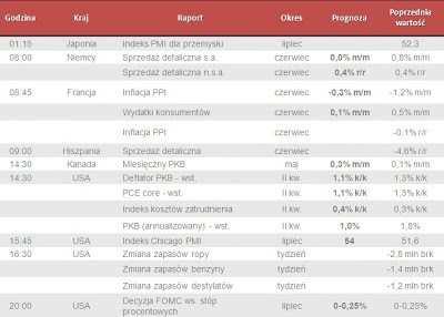 Dane makro na środę 31.07.2013