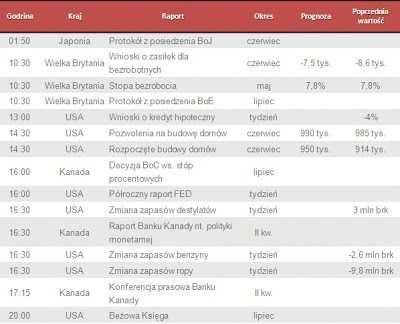 Dane makro na środę 17.07.2013