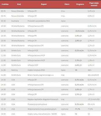 Dane makro na wtorek 16.07.2013