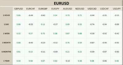 Wielki eurodolar   EURUSD