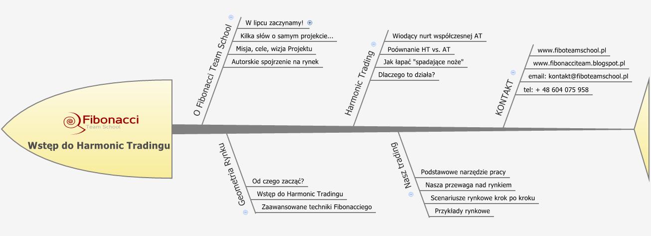 Liczby fibonacciego na rynku forex pdf