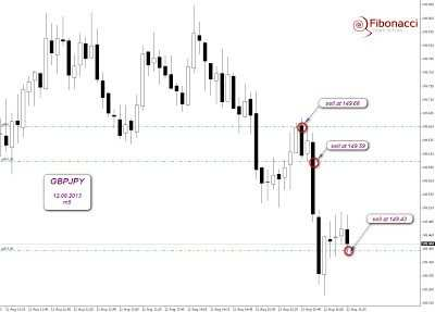 GBPJPY   sell...