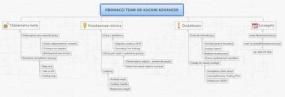 Już od najbliższego wtorku Fibonacci Team od Kuchni ADVANCED!