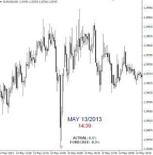 Dzisiejszy wskaźnik: Sprzedaż Detaliczna (Retail Sales)