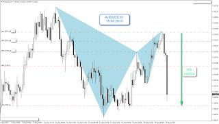 Wczorajsza pozycja na AUD/USD interwał H1