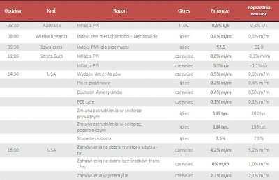 Dane makro na piątek 2.08.2013