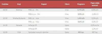 Dane makro na piątek 23.08.2013