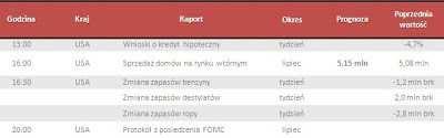 Dane makro na środę 21.08.2013