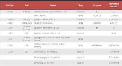 Dane makro na środę 28.08.2013
