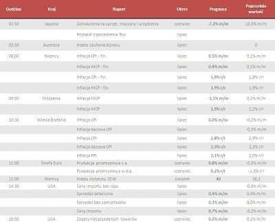 Dane makro na wtorek 12.08.2013