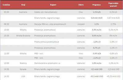Dane makro na wtorek 06.08.2013