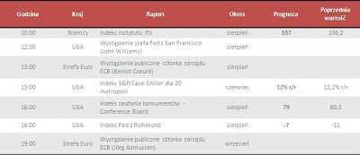 Dane makro na wtorek 27.08.2013
