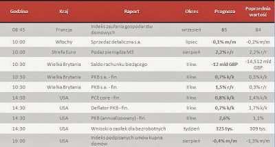 Dane makro na czwartek 26.09.2013