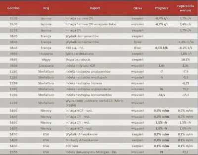Dane makro na piątek 27.09.2013
