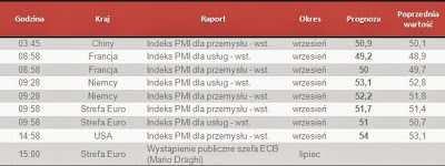Dane makro na poniedziałek 23.09.2013