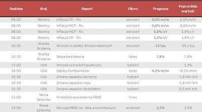 Dane makro na środę 11.09.2013