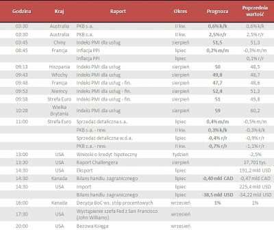 Dane makro na środę 04.09.2013