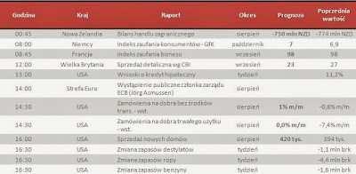Dane makro na środę 25.09.2013