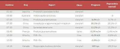 Dane makro na wtorek 10.09.2013