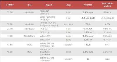 Dane makro na wtorek 03.09.2013