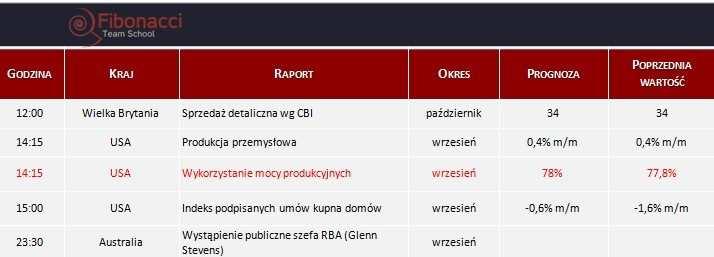 Dane makro na poniedziałek 28.10.2013
