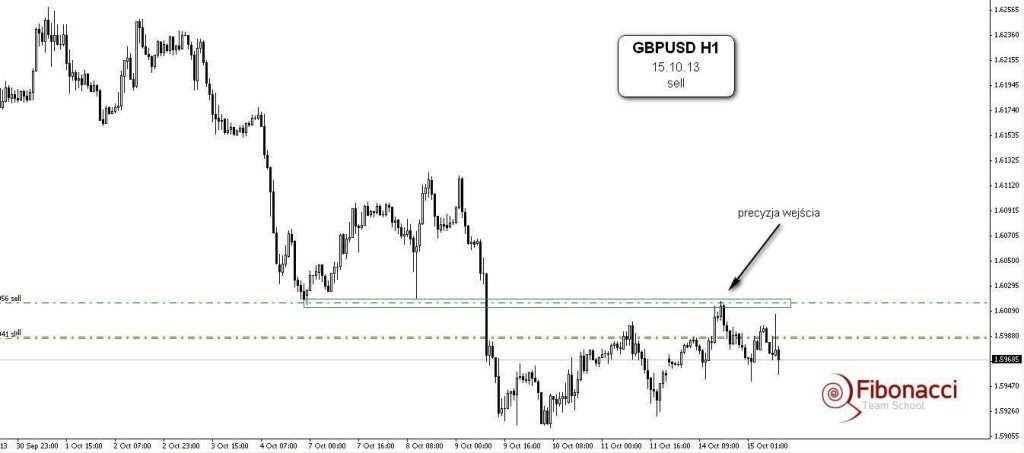 Analiza i prowadzenie GBPUSD