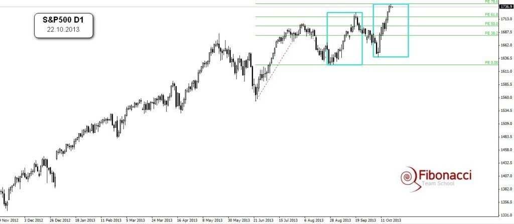 Analiza S&P500